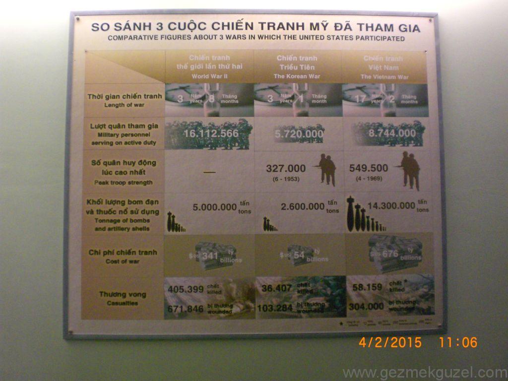Laos - Kamboçya - Vietnam Gezisi Notları, Ho Chi Minh Gezilecek Yerler, Savaş Müzesinden